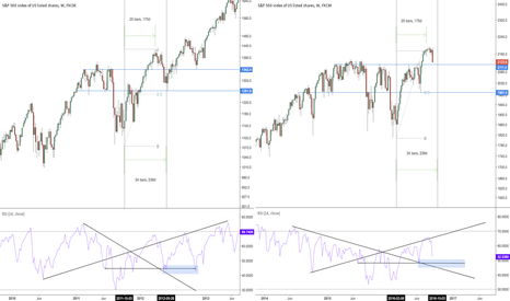 SPX500: Update - Current SPX levels and those of 2011-12