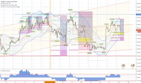XAUUSD: Short term Gold bounce