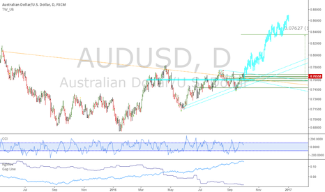AUDUSD: AUDUSD: Huge breakout, similar to copper and iron ore