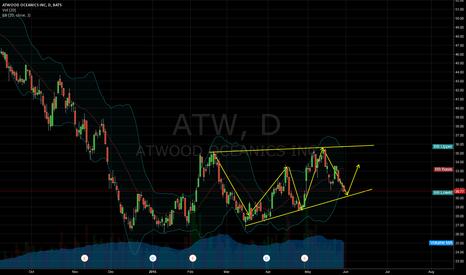 ATW: ATW is short term buy