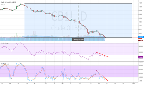CB1!: Oil Brent Short