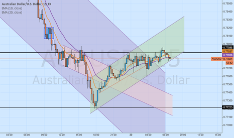 AUDUSD: Retracement, now time to go down