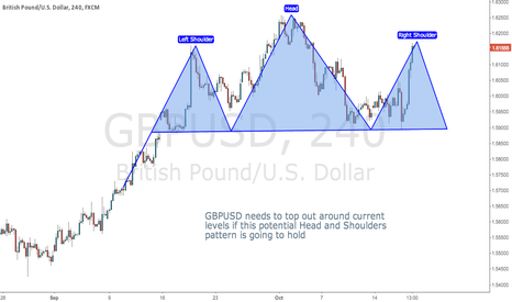 GBPUSD: Potential Head and Shoulders Pattern on EURUSD
