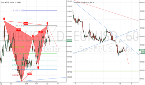 EURUSD: A Potential Move To The Downside ?
