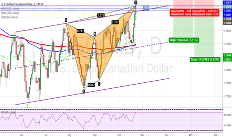 USDCAD: USDCAD - Bearish Butterfly on Daily chart