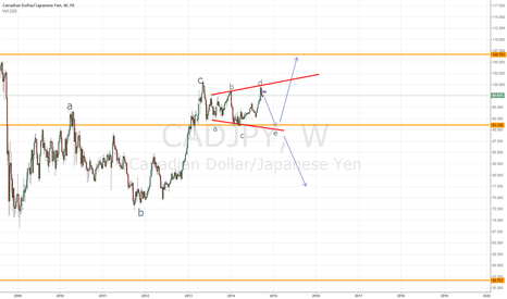 CADJPY: Potential Short swing trade