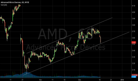 AMD: let's see if we hold