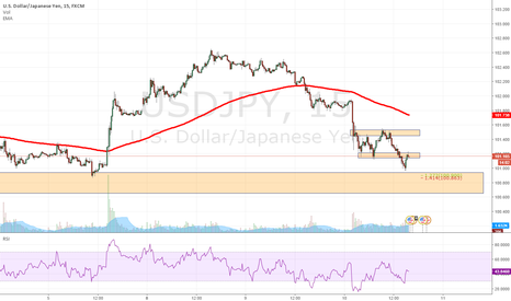 USDJPY: bearish tea cup perception