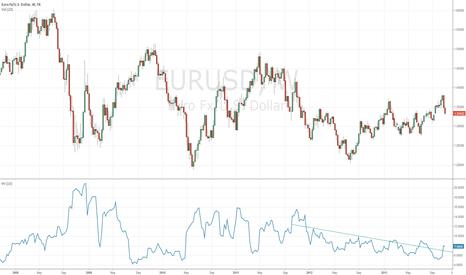 EURUSD: historic volatility