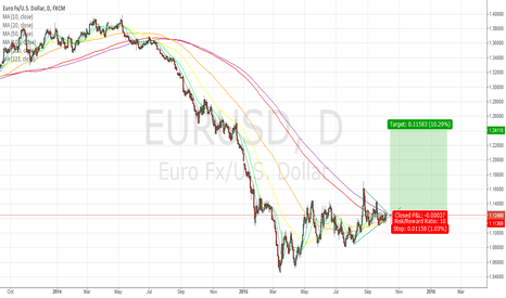 EURUSD: On breakout of 1.1300, EURUSD is going back.