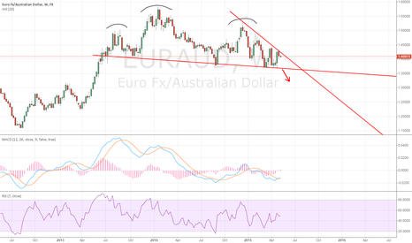EURAUD: EURAUD weekly: potential head and shoulders