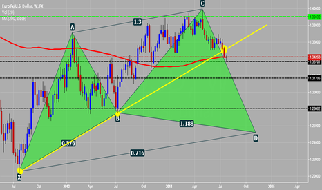 EURUSD: Weekly over view