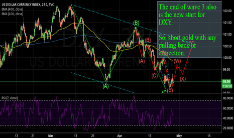 DXY: DXY: nothing new here