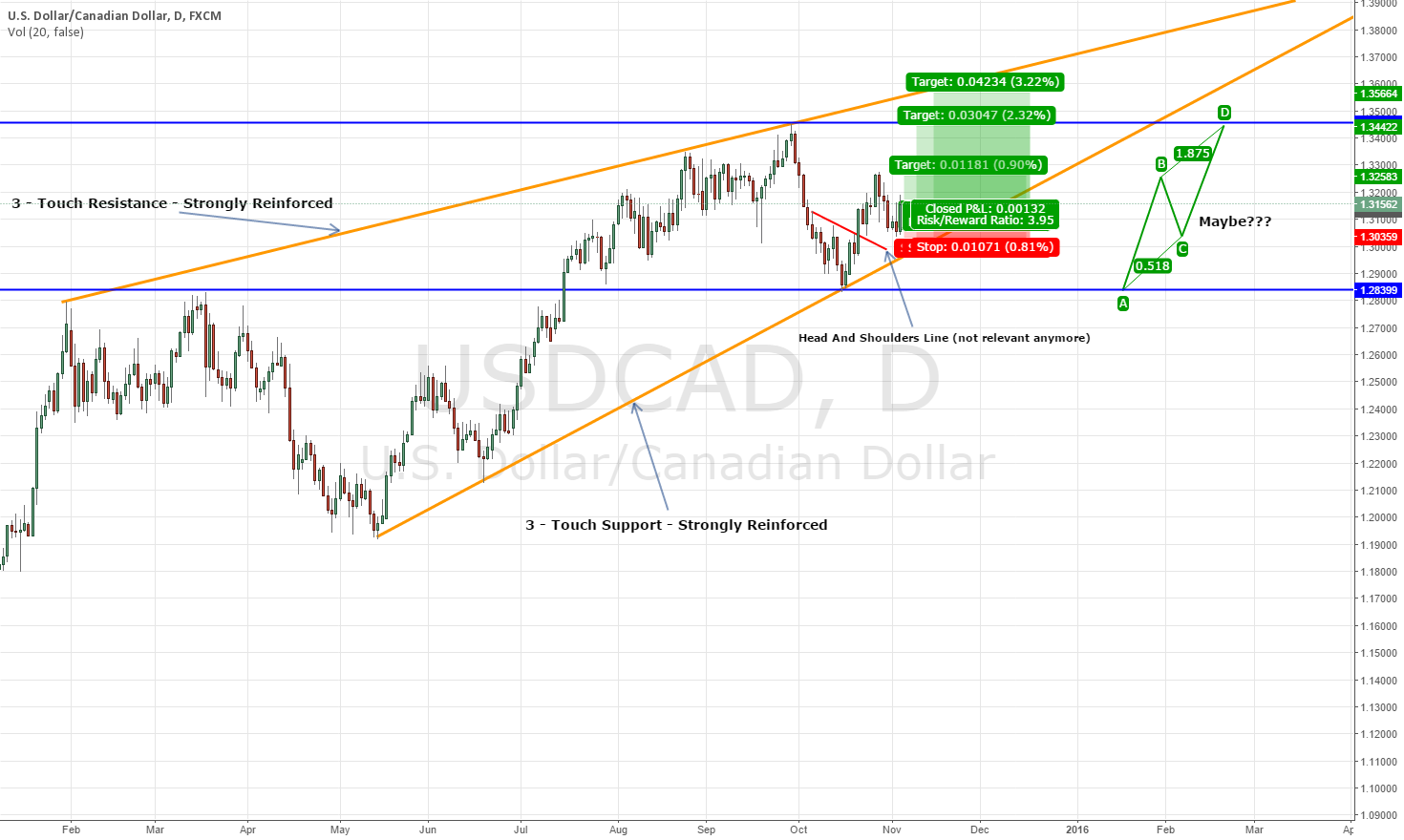 USDCAD - Long Opportunity 4 Hour to Daily TF plus Drill Down