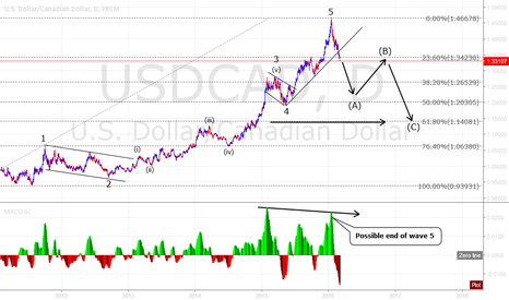 "USDCAD: USD/CAD ""Loonie"" Swing trade..."