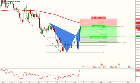 USDJPY: USDJPY - ANOTHER BAT  FOR THIS WEEK