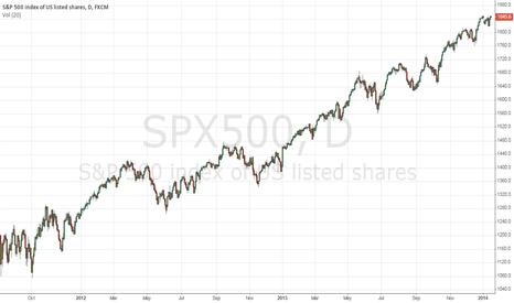 SPX500: EUR/USD technical analysis for January 16