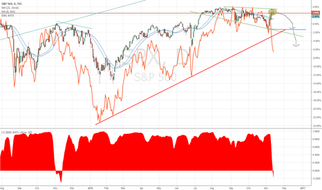SPX: SPX - Emerging Market Divergence