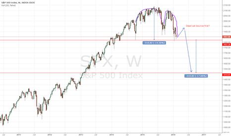 SPX: Double top S&P 500