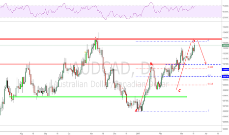 AUDCAD: AUDCAD a possible AB=CD trade!