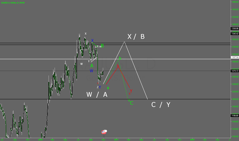 XAUUSD: XAUUSD ELLIOTT WAVES ANALYSIS