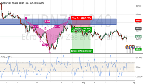 EURNZD: My Humble Trading Journey