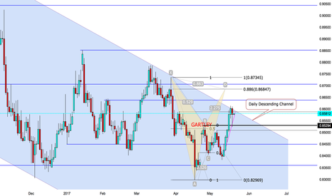 EURGBP: Another Gartley Harmonic about to take it position..