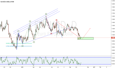 EURUSD: EURUSD Daily Analysis