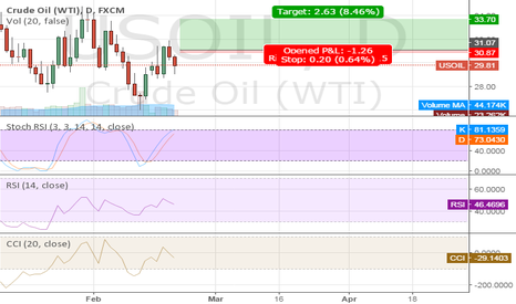 USOIL: CRUDE LONG ::: RISK CALL :::