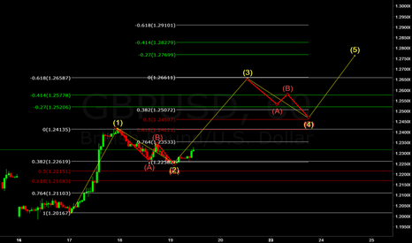 GBPUSD: GBP/USD (((FORECAST))) ELLIOTT WAVE NEW CYCLE COUNT