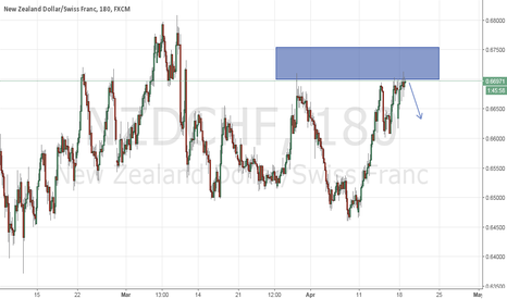 NZDCHF: Waitng price action to SELL