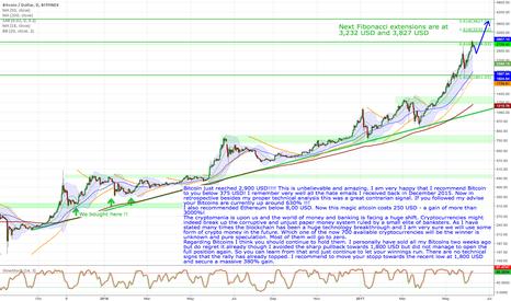 BTCUSD: Bitcoin - Cryptomania Going Parabolic!
