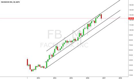 FB: Facebook - Still can go lower