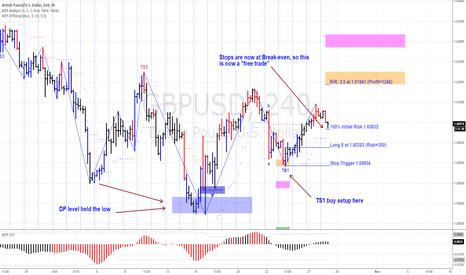GBPUSD: Will the GBPUSD reache its Profit target