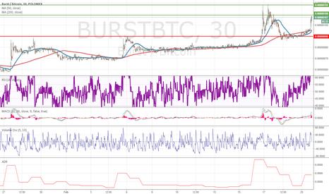 BURSTBTC: Blue Sky Breakout at 120 Satoshi