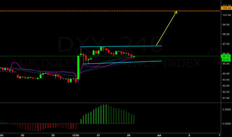 DXY: DXY one more move up possibly!