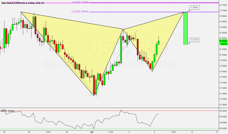 NZDUSD: NZDUSD: Potential Bearish Gartley on the 4hr