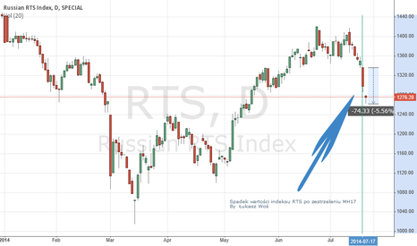 RTS: RTS index after MH17 shot down