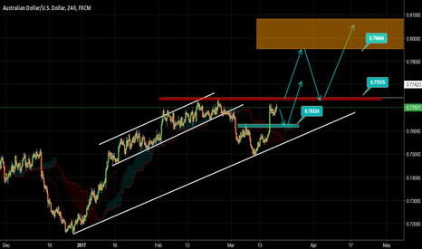 AUDUSD: AUDUSD And Other Commodity Currencies Higher Again?