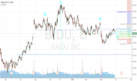 BIDU: &BIDU Head & SHoulders