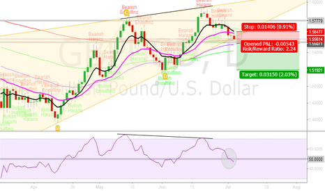 GBPUSD: GBPUSD Possible Ascending Wedge Breakdown