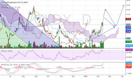 GLDX: A good re-entry area for GLDX if missed
