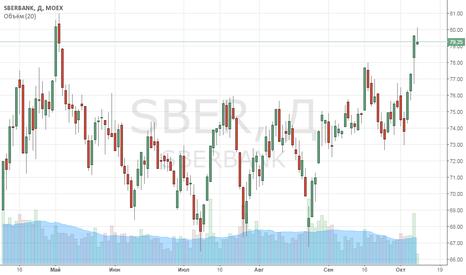 SBER: Правильная позиция по сбербанку с постепенный увеличением объема