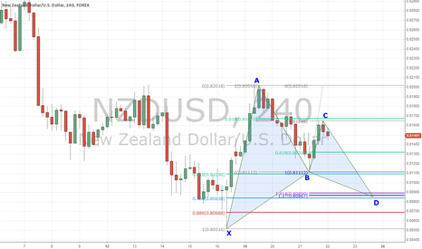 NZDUSD: Bullish Gartley Forming on NZDUSD 4-Hour Chart