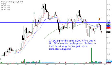 ZAYO: ZAYO Day Trade Gap N Go (Brad Reed Mar27,2015)