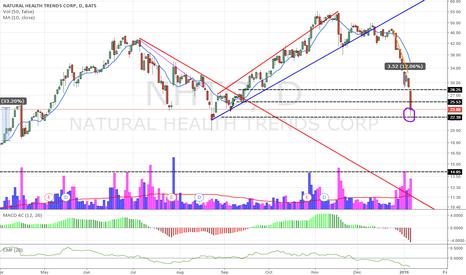 NHTC: NHTC panic buys