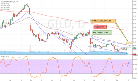GILD: GILD Best Bet