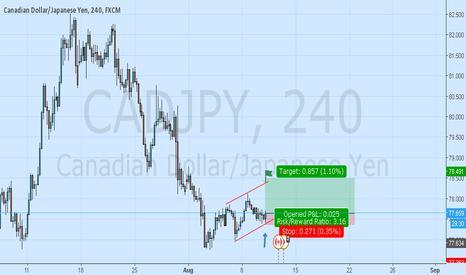 CADJPY: Cadjpy Long On Reversal