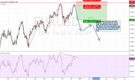 EURUSD: EUR/USD Double Top