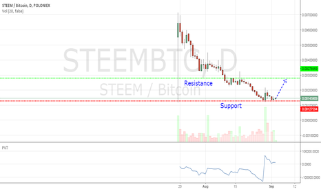 STEEMBTC: $STEEMBTC is going to long 0.0029btc